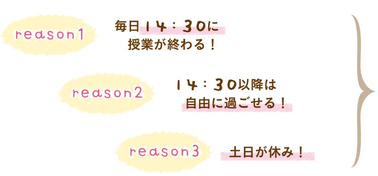 reason1 毎日14:30に 授業が終わる! reason2 14:30以降は自由に過ごせる! reason3 土日が休み!