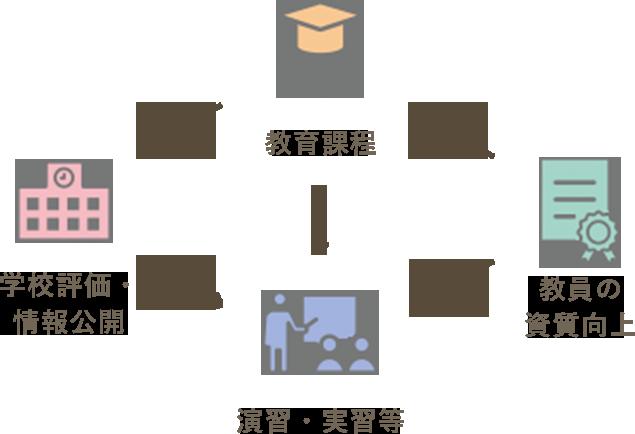 「職業実践専門課程」における教育活動の流れのイメージ