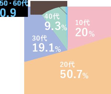 保育福祉科在校生年齢分布